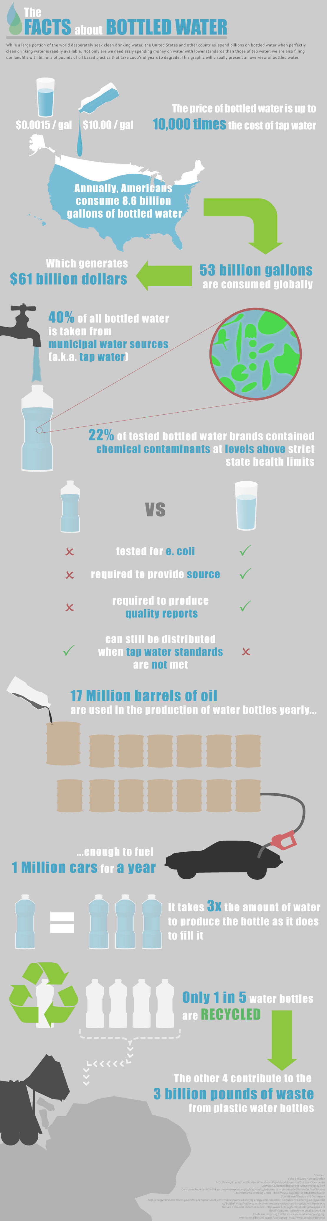 Bottled Water Infographic